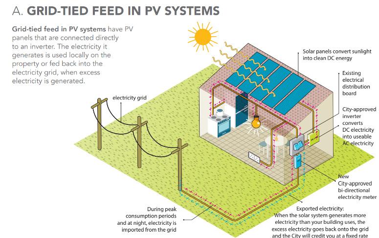 Grid Tie Solar PV System