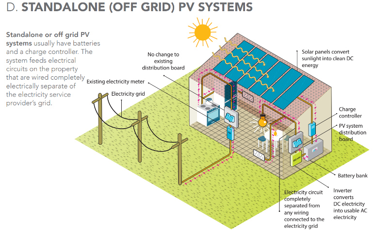 Standalone PV system (off grid)